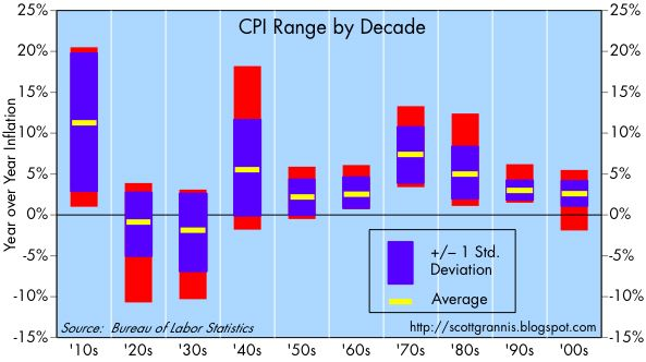 [CPI+Range+by+Decade]