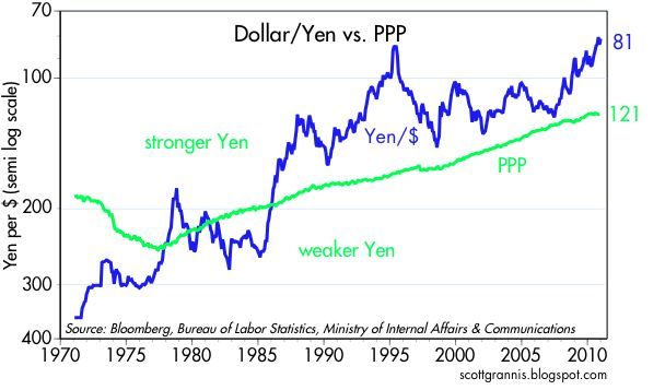 Calafia Beach Pundit: Year-end review of the dollar: very weak