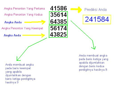 Langkah ke-delapan - Magic of Number