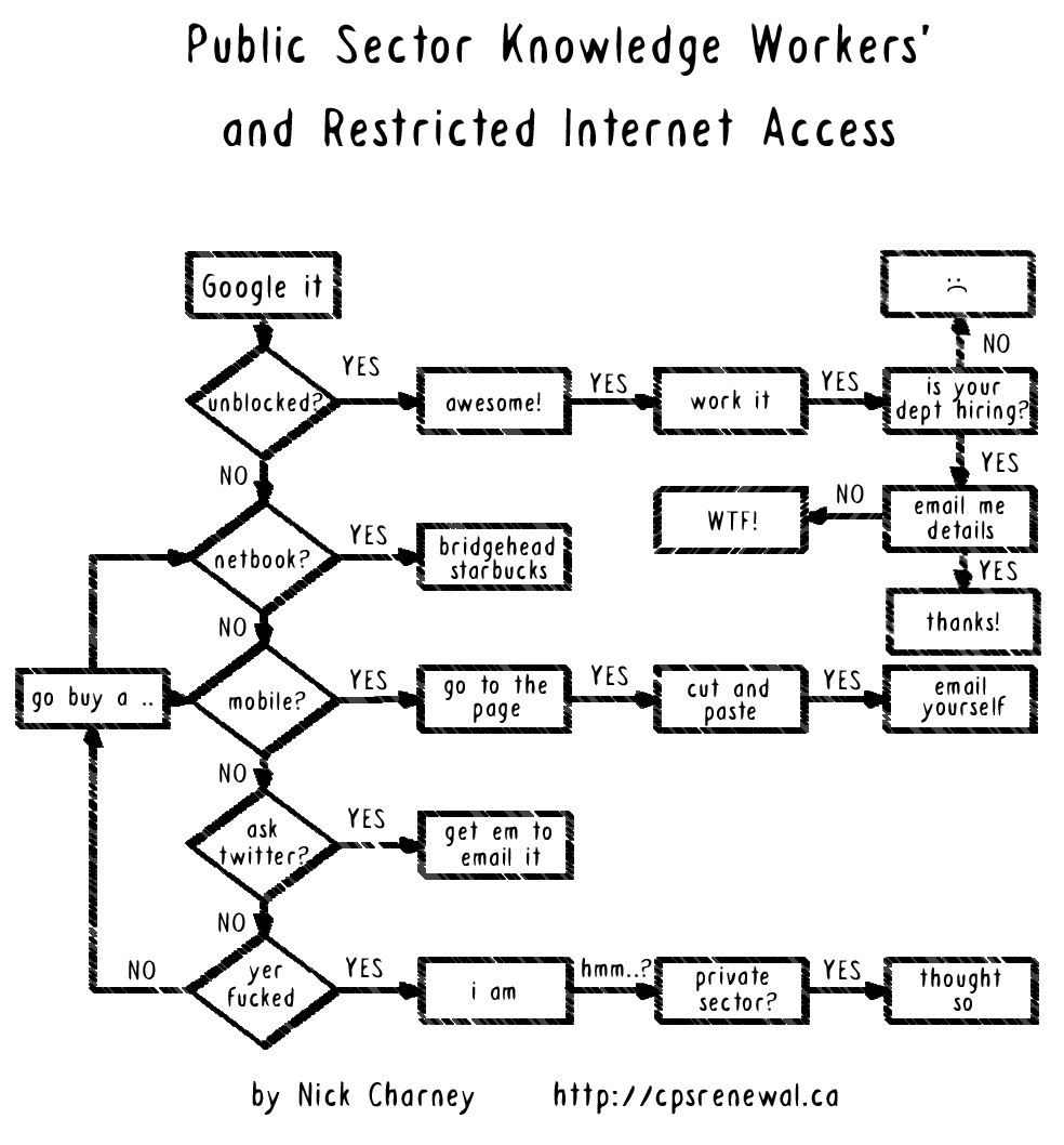should the internet be restricted or Internet censorship is the control or suppression of what can be accessed,  in some countries, individuals that gain access to otherwise restricted content may be violating the law and if caught can be expelled, fired, jailed, or subject to other punishments and loss of access.