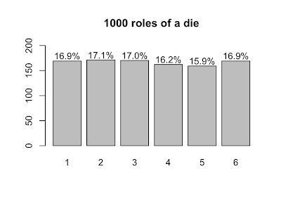 2 dice are rolled probability density plot matlab