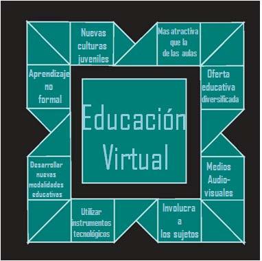 Agrandando conocimientos cultura y diversi n medios for Oficina virtual educacion