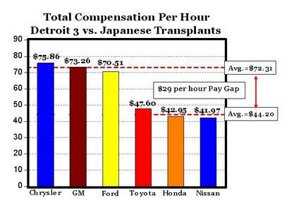 美国和日本的汽车公司的成本对比 - 曼昆 - N·格里高利·曼昆的博客