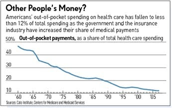 Out+of+Pocket+Health+Spending
