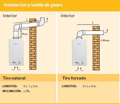 Instalacion calentador gas butano normativa hydraulic - Instalacion calentador gas natural ...