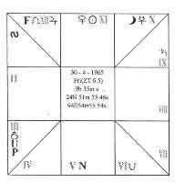 Myanmar K.P Horoscope