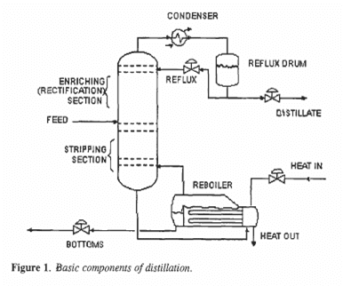 Basic Theory Distillation ~ Chemical Engineering Processing