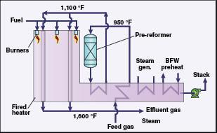 Hydrogen Production Design Engineering
