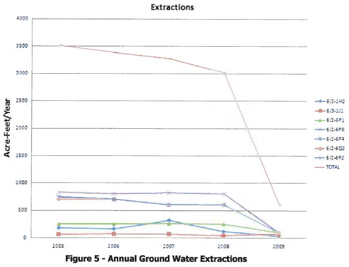 nautical cove ground water extractions