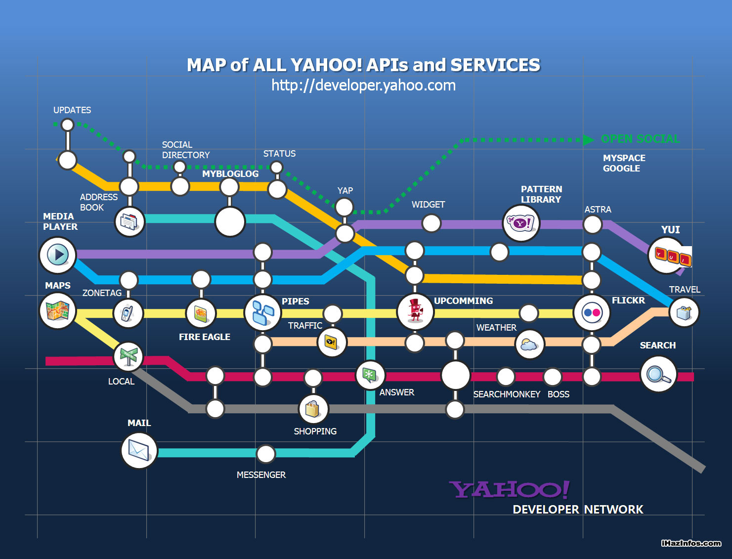 List of yahoo owned sites and services images videos