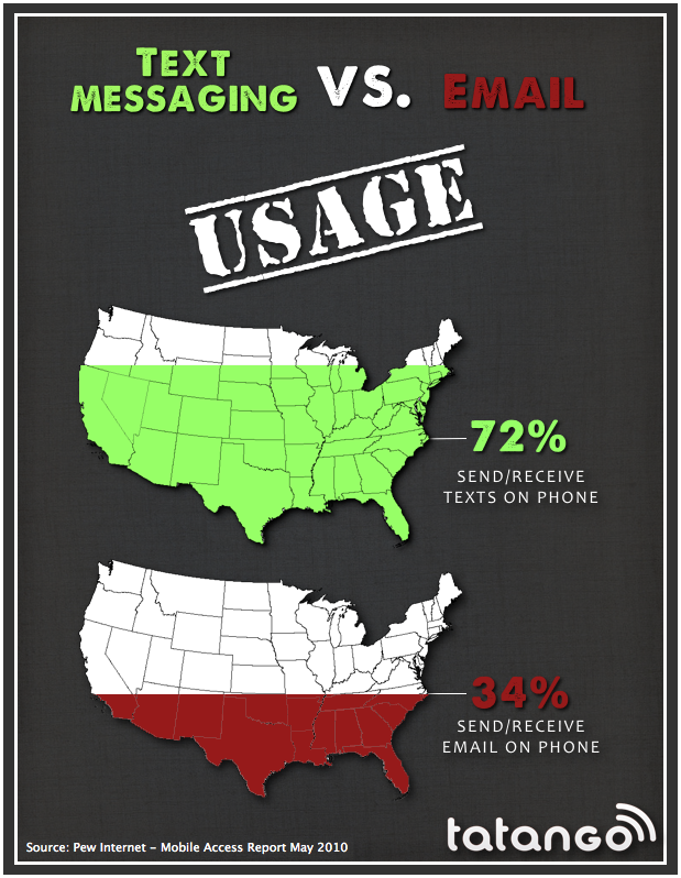 calling vs texting 5 reasons text messaging is a better way to communicate with users than anything you're using now there are many ways to communicate with those around you, but if you're running a organization that relies on quick interaction with you and your users, a more reliable, faster method may be needed on mobile devices.