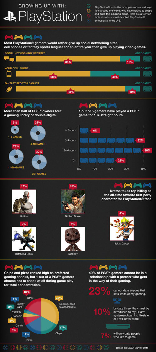 15 Years Of PlayStation: Infographics ~ Online Marketing ...
