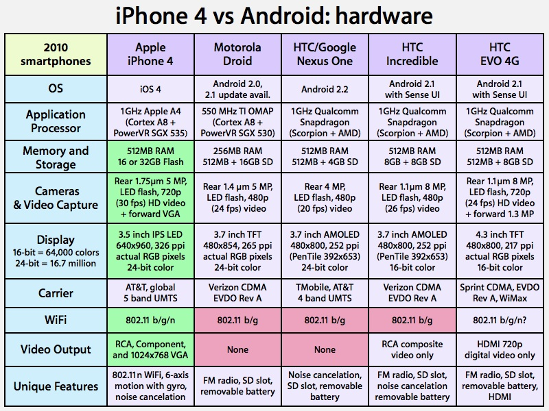 android vs iphone comparison Ios 8 vs android 50 lollipop review: while having phones with significantly larger batteries than the current iphone models android has just about caught up but this still doesn't compare to ios roll-out times.