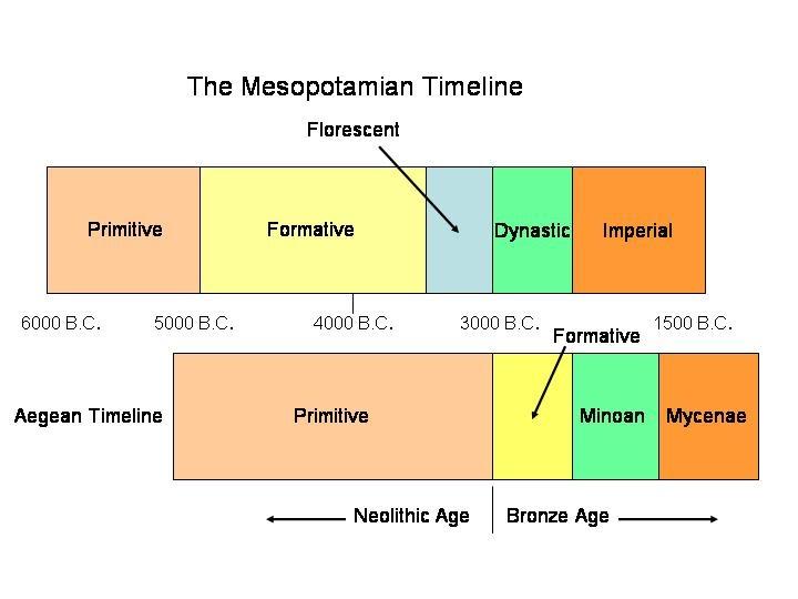 mike anderson u0026 39 s ancient history blog  mesopotamia  u2013 the