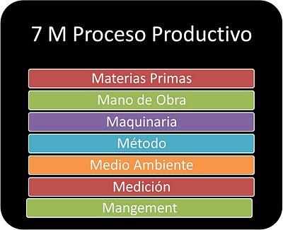 7 M Proceso Productivo