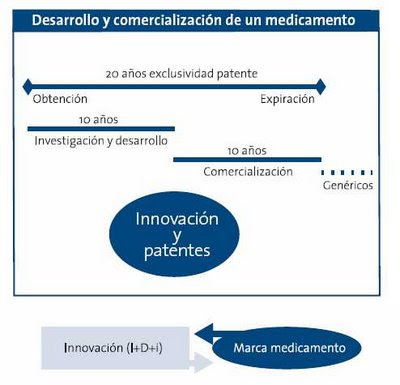 marca = innovación