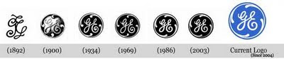 Evolución logotipo General Electric