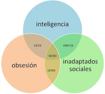 Geek, nerd, dweeb, dork