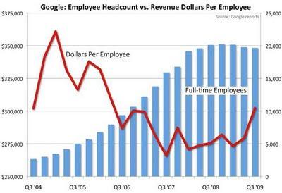 productividad empleado google