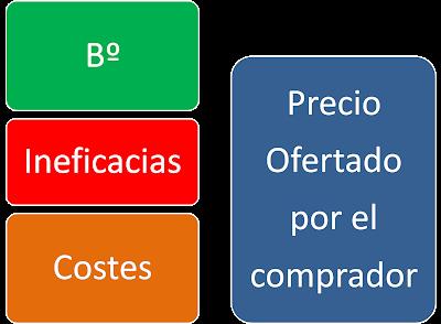 negociación precios