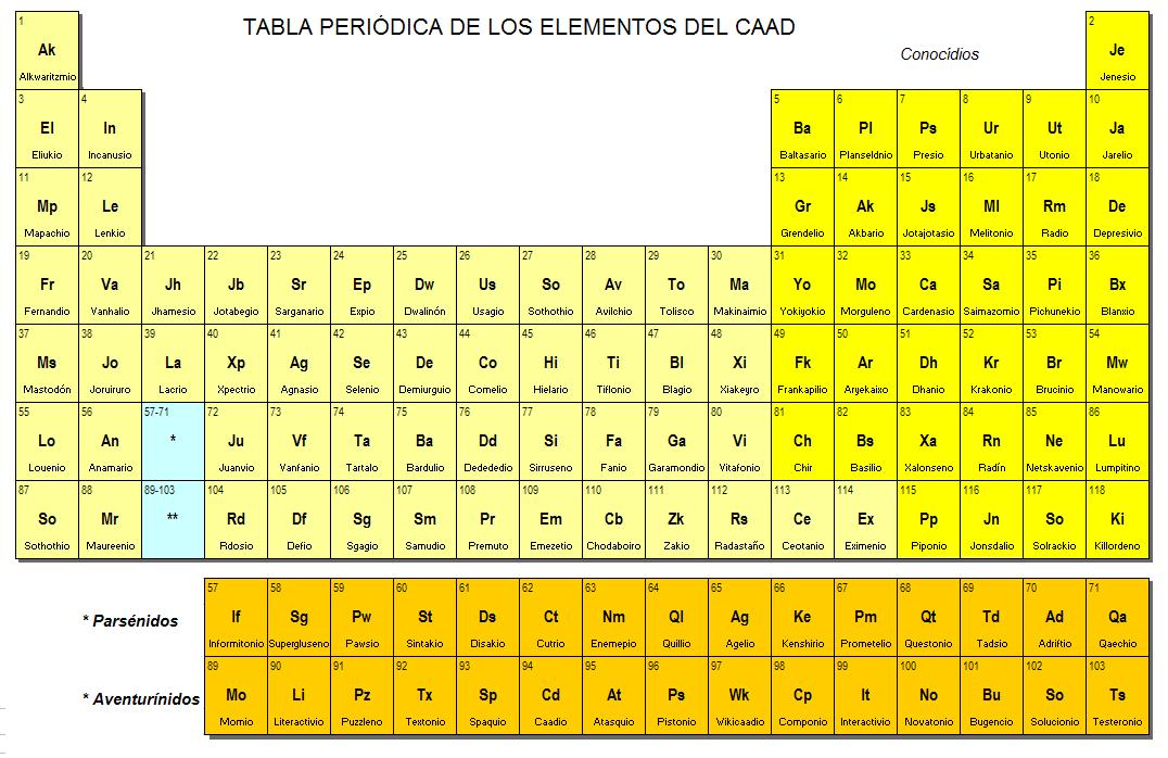 Informate t tabla peridica de los elementos aventureros tabla peridica de los elementos aventureros urtaz Gallery