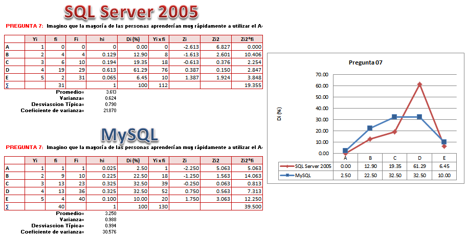 mssql vs mysql Curious where the debate is this one after reading numerous comments in the community it seems that mysql far outweigh | 13 replies | microsoft sql server.