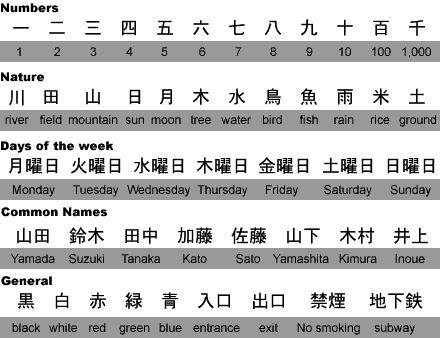 Dream Refuge Japanese Language Kanji Hiragana Katakana