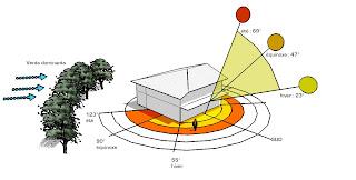 Plan de maison bioclimatique for Orientation batiment