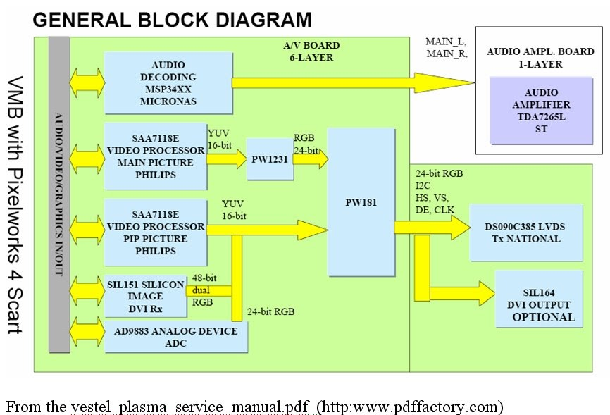 Realtek Assigns  Plasma Television Block Diagram