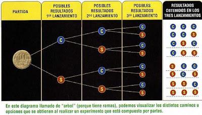 Diccionario Matematicas: Diagrama de Árbol - Lanzamiento de 3 monedas