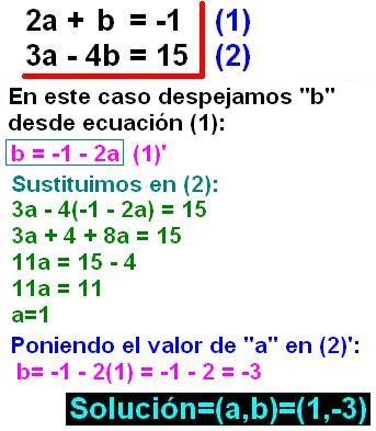 Diccionario Matematicas: Método de Sustitución - Solución a un ...