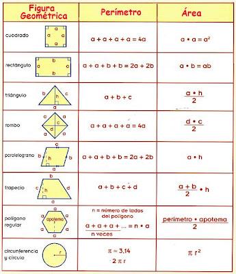 Como Sacar El Área de Todas Las Figuras Geométricas