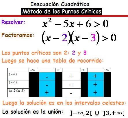 Diccionario Matematicas: Inecuación Cuadrática - Método de los ...