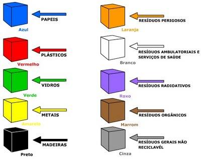 Cores da Reciclagem