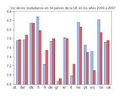 22. Baja el indicador Voz de los ciudadanos en España 2000-2008