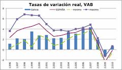 11. Actualización de predicciones de Galicia, Abril 2009