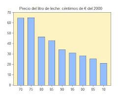3. El precio real de la leche, 1970-2017