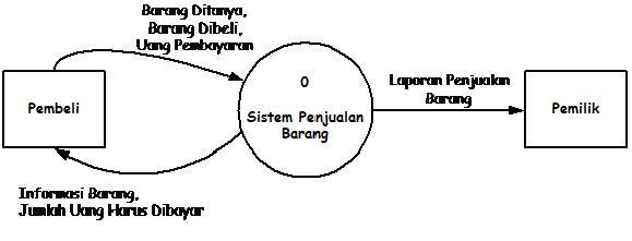 Studi kasus perancangan sistem makalah gambar 2 diagram konteks ccuart Gallery