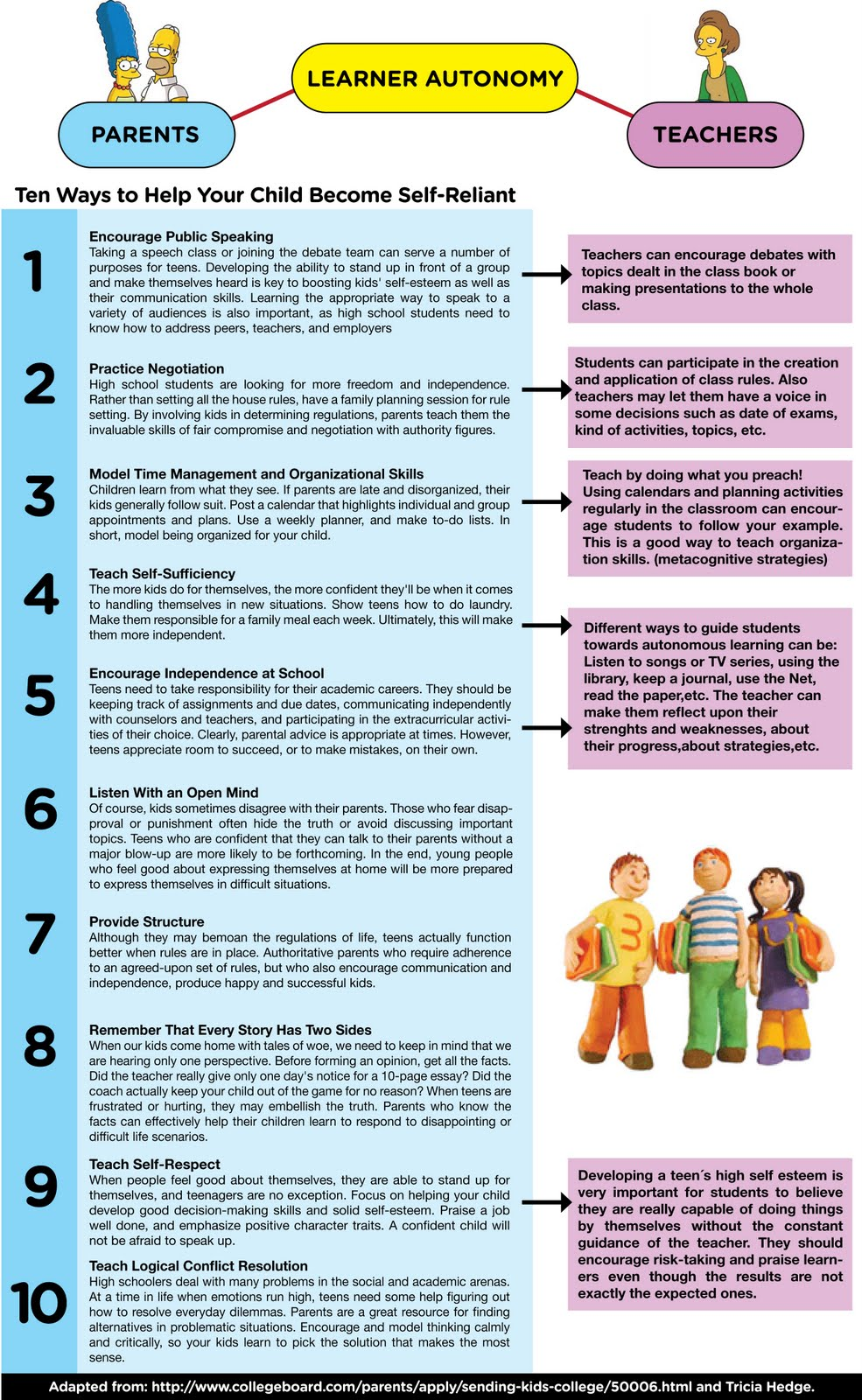 methods2 10 tips given to parents and i will develop a bit more those tips which can be applied to help teens develop their learning autonomy hope you like it