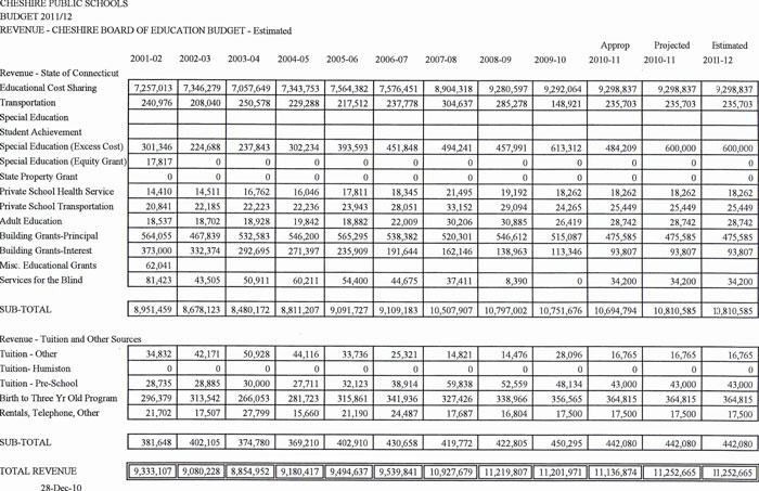 revenue spreadsheet
