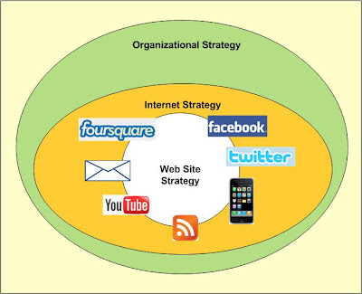 web strategy and organizational strategy