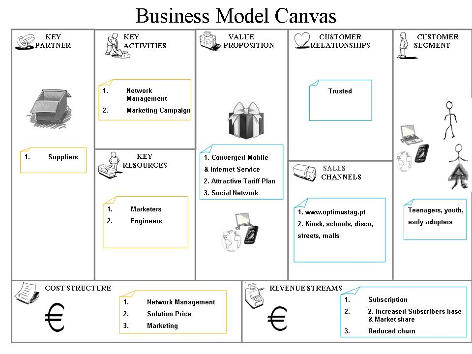 an analysis of the business model of online sales giant ebay Snapdeal business model snapdeal is owned by jasper infotech private   direct via tele sales (customer calling and placing order – happens rarely now)   april 2012, snapdeal bought over esportsbuycom, an online sports goods  retailer  not that significant and will be covered in individual business model  analysis.