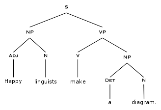 a walk in the world of words   diagramming sentences  the    diagramming sentences  the syntactic tree