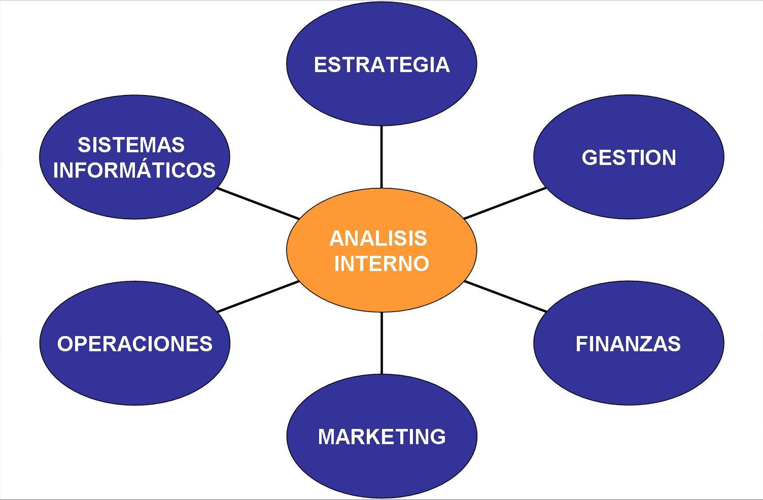 Análisis Interno | Gestionando empresas