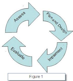 the Kaizen Cycle