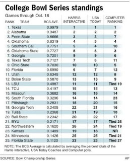 The 2008 BCS Rankings - Week 1