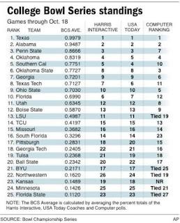 The 2008 BCS Rankings - Week 1
