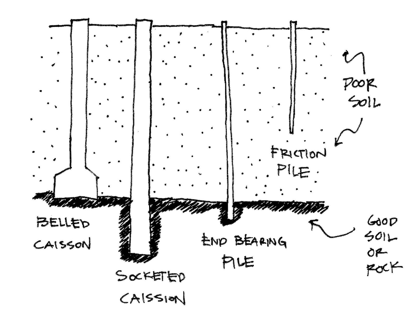 Deep Foundations - Caissons | Engineering and Construction