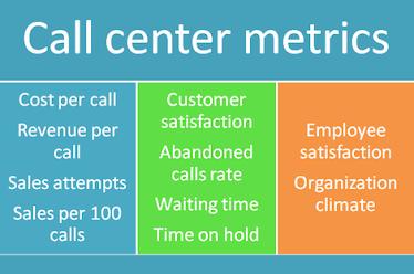 KPI CALL CENTRE