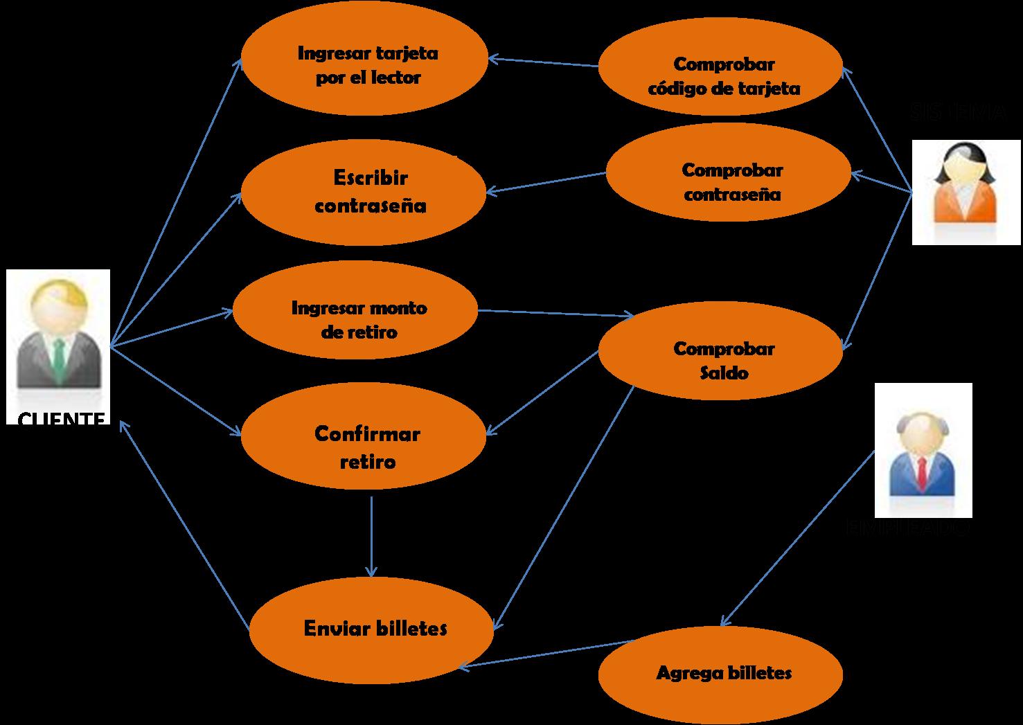 Ingenieria de software i for Cuales son los cajeros red